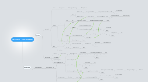 Mind Map: Mainframe Career Roadmap