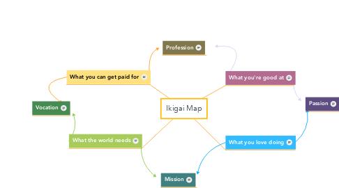 Mind Map: Ikigai Map