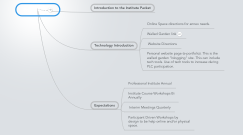 Mind Map: Preliminary