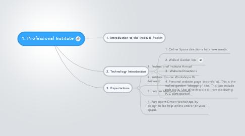 Mind Map: 1. Professional Institute