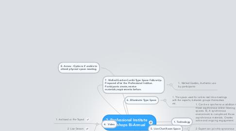 Mind Map: 3. Professional Institute Workshops Bi-Annual