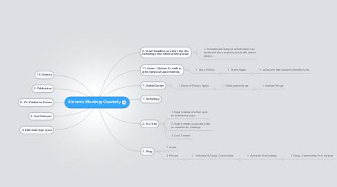 Mind Map: 4.Interim Meetings Quarterly