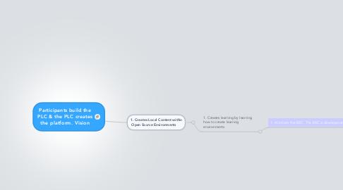 Mind Map: Participants build the PLC & the PLC creates the platform. Vision