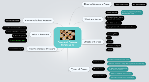 Mind Map: Force and Pressure MindMap :D