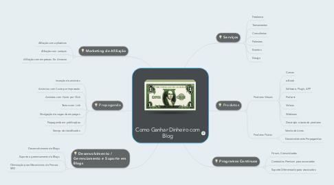 Mind Map: Como Ganhar Dinheiro com Blog