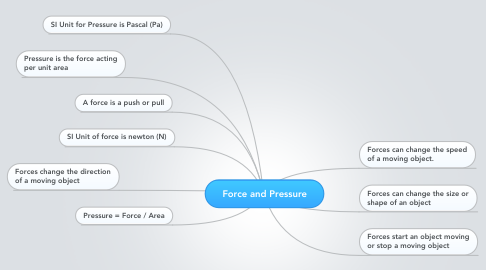 Mind Map: Force and Pressure