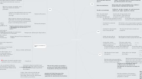Mind Map: Projeto Data Driven