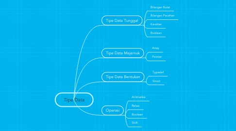 Mind Map: Tipe Data
