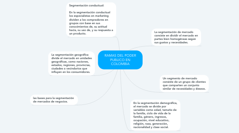 Mind Map: RAMAS DEL PODER PUBLICO EN COLOMBIA
