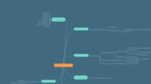 Mind Map: Licenciatura en Archivología