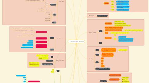 Mind Map: Interview Java Developer