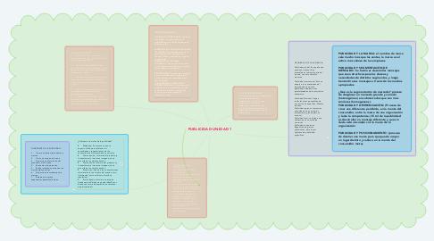 Mind Map: PUBLICIDAD UNIDAD 1