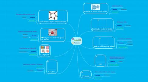 Mind Map: Talleres