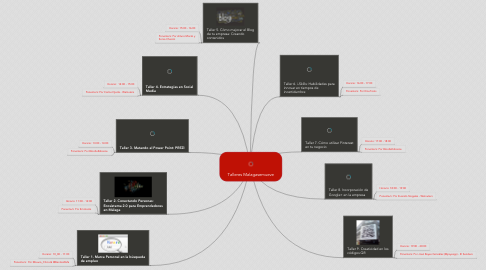 Mind Map: Talleres Malagasemueve