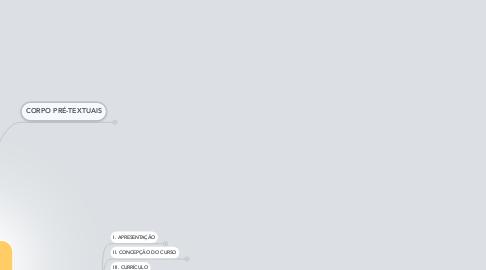 Mind Map: Mapa Conceitual PPC  Prograd