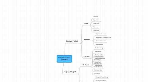 Mind Map: Problemmuster: Überblick