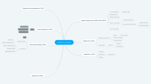 Mind Map: Filsafat ilmu & etika