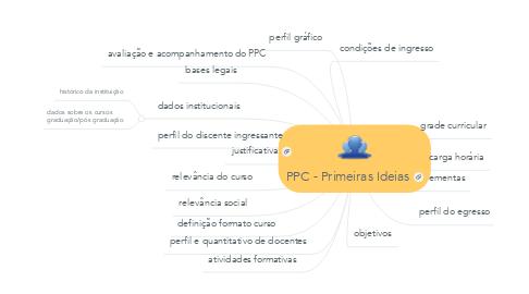 Mind Map: PPC - Primeiras Ideias