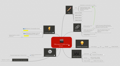 Mind Map: TER project: Conflict and School