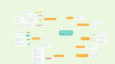 Mind Map: Instrumentos de Planeación para el Turismo Sustentable (SECTUR)