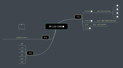 Mind Map: 신명기(34)