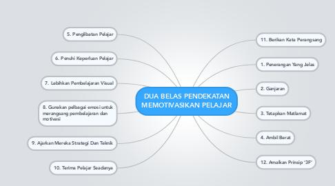 Mind Map: DUA BELAS PENDEKATAN MEMOTIVASIKAN PELAJAR