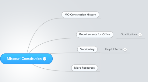 Mind Map: Missouri Constitution