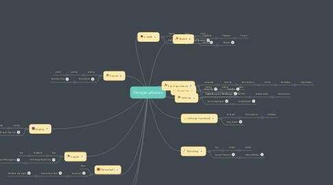 Mind Map: Danças urbanas