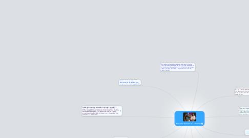 Mind Map: Etica Con Relacion A La Familia