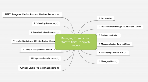 Mind Map: Managing Projects from start to finish complete course
