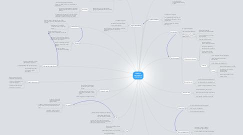 Mind Map: Modern eszközök az oktatásban