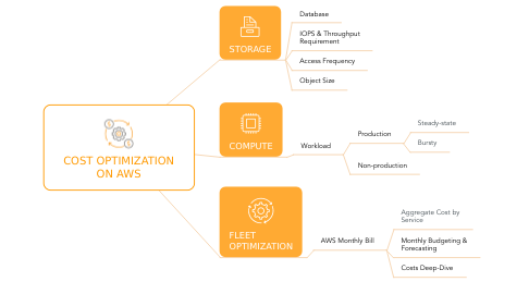 Mind Map: COST OPTIMIZATION ON AWS
