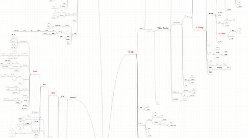 Mind Map: Minh