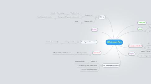 Mind Map: UDL Lesson Plan