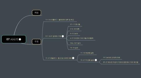 Mind Map: 07 사사기