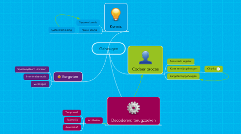 Mind Map: Geheugen