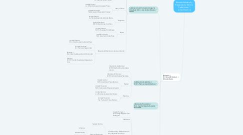 """Mind Map: Escuela Industrial y Preparatoria Técnica  """"Pablo Livas""""    Junta Directiva"""