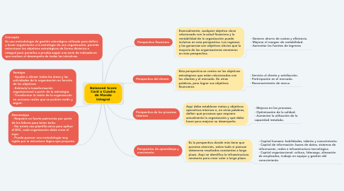 Mind Map: Balanced Score Card o Cuadro de Mando Integral