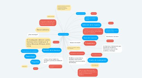 Mind Map: Proceso de investigación.