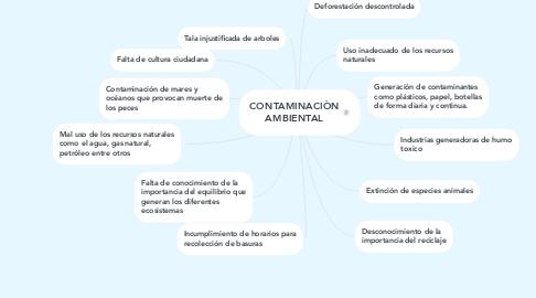 Mind Map: CONTAMINACIÒN AMBIENTAL