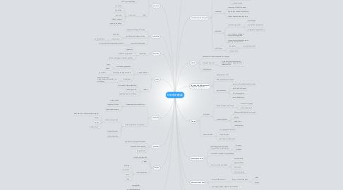 Mind Map: ÖTLETEK
