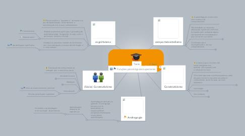 Mind Map: Psicologias de aprendizagem