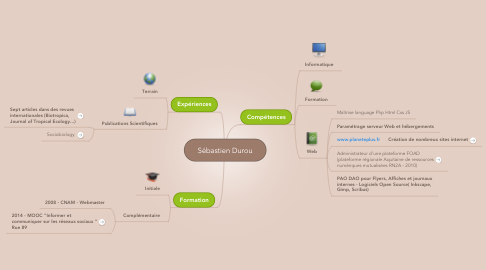 Mind Map: Sébastien Durou