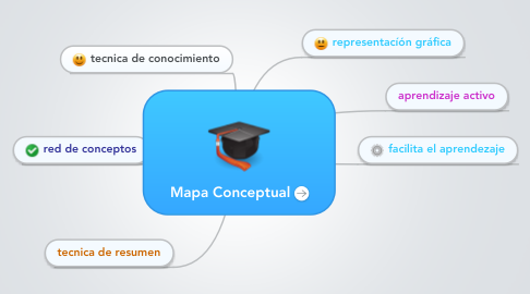 Mind Map: Mapa Conceptual