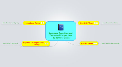Mind Map: Language Acqusition and Theoretical Perspectives -  by Jennifer Gunter