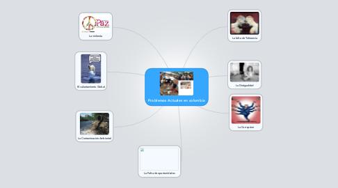 Mind Map: Problemas Actuales en colombia