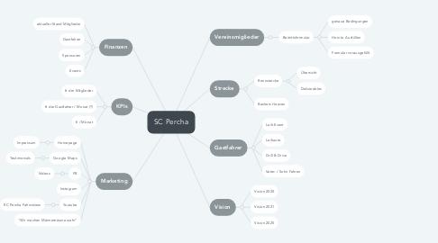Mind Map: SC Percha