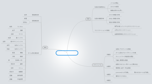 Mind Map: Chatworkの活用方針