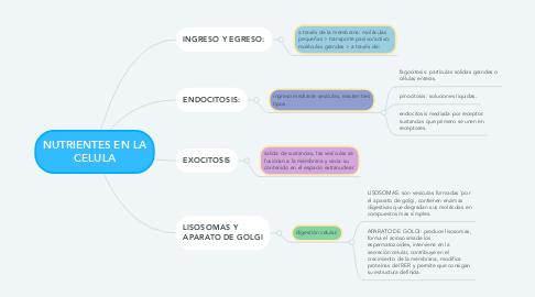 Mind Map: NUTRIENTES EN LA CELULA