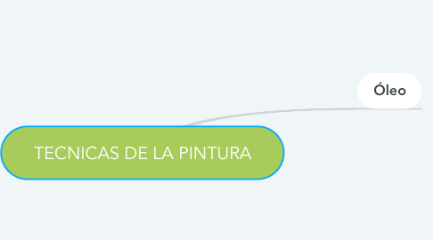 Mind Map: TECNICAS DE LA PINTURA